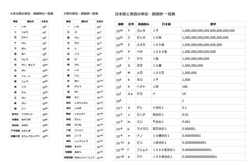 数字の単位・接頭辞一覧表【無料プリント】億、兆、京‥ メガ・ギガ・テラ‥
