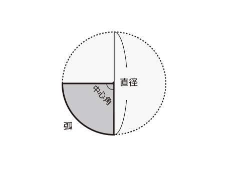 おうぎ形の弧の長さ