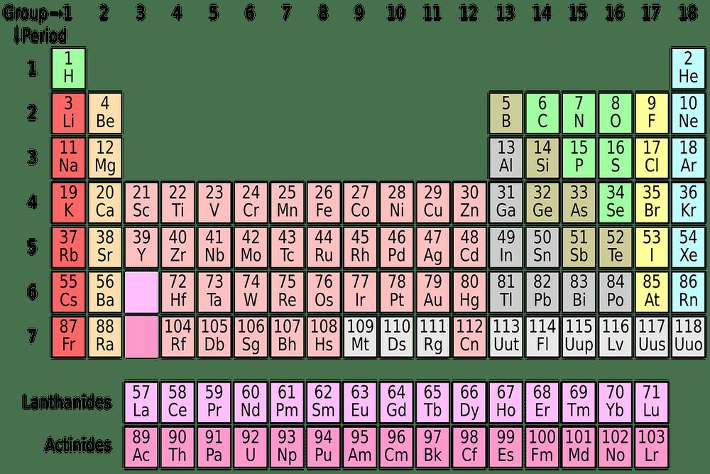 元素の英語名と読み方一覧表(発音記号とカタカナ読み方付き)
