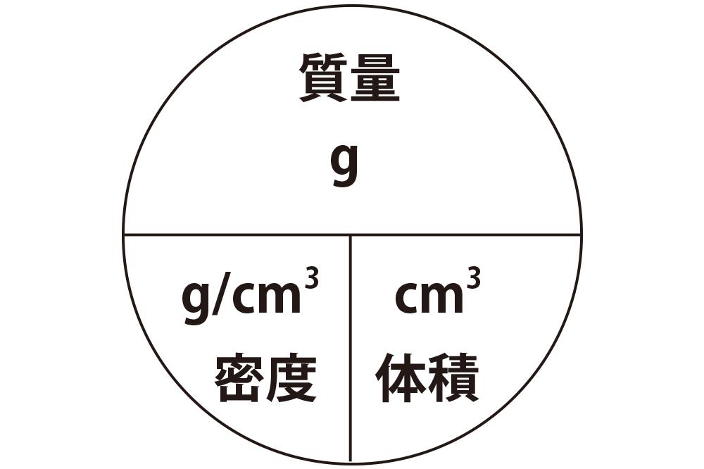 密度の公式・図式