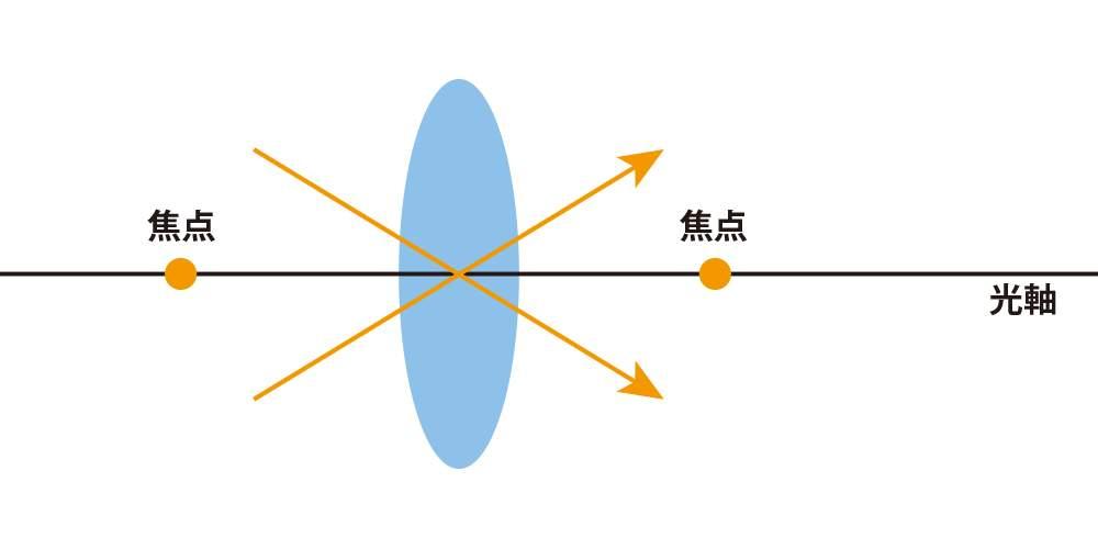 レンズの中心を通る光線