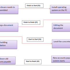 Precedence Diagram Method Project Management Wiring For Master Phone Socket Diagramming Leads And Lags