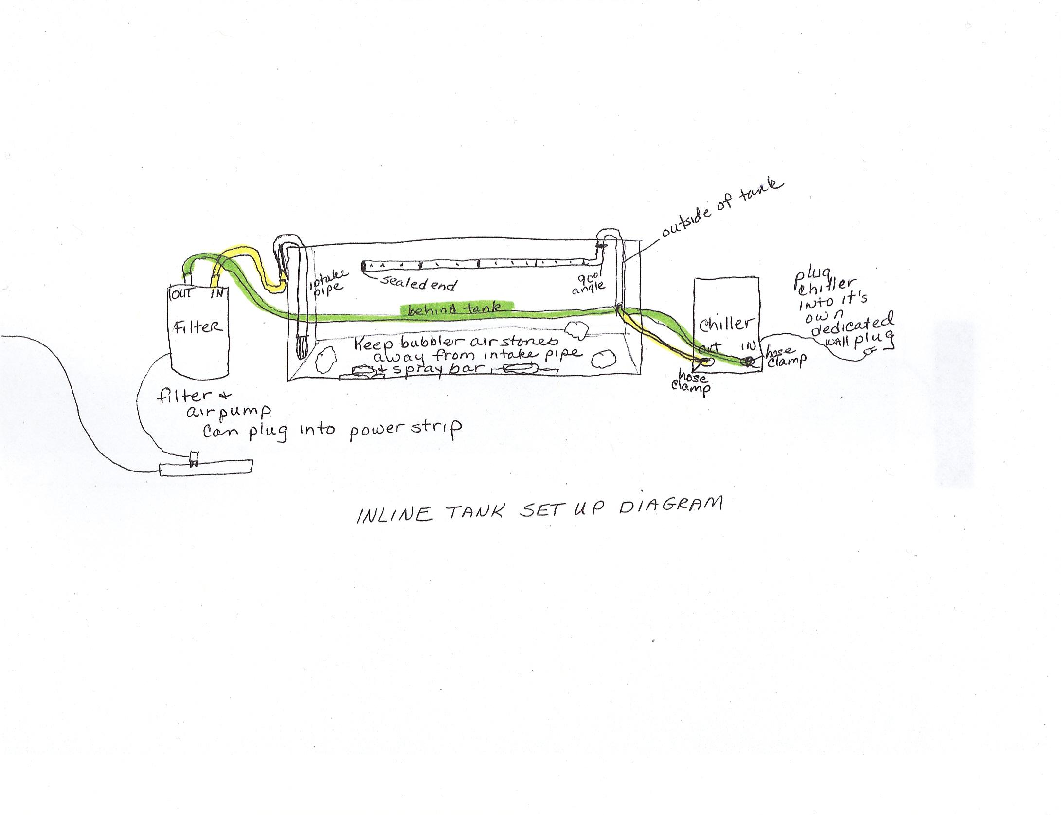 Equipment Set Up Diagram