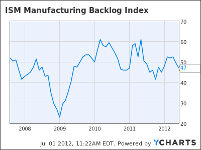 ISM Manufacturing Backlog Index Chart
