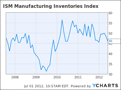 ISM Manufacturing Inventories Index Chart