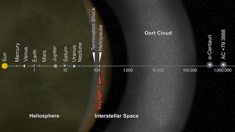 Voyager 1 crossed over into interstellar space in 2012 100 Astronomical Units from the Sun but it still has the vast Oort Cloud ahead of it (Credit: Nasa/JPL-Caltech)