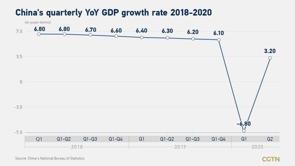 China economy Growth Photo by CGTN
