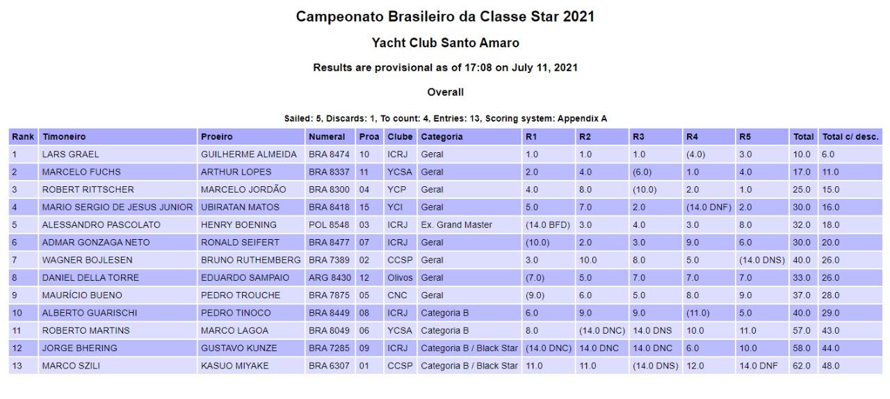 BRASILEIRO_STAR_2021