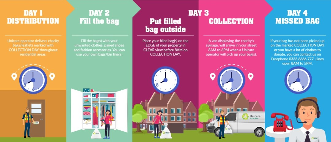 Unicare Collection Timetable