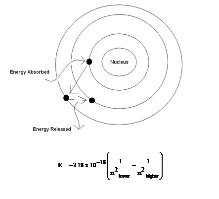 explain the process by which light is given off by an atom