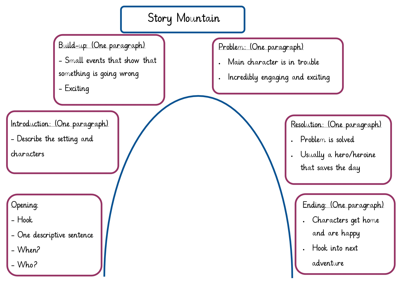English Story Mountain