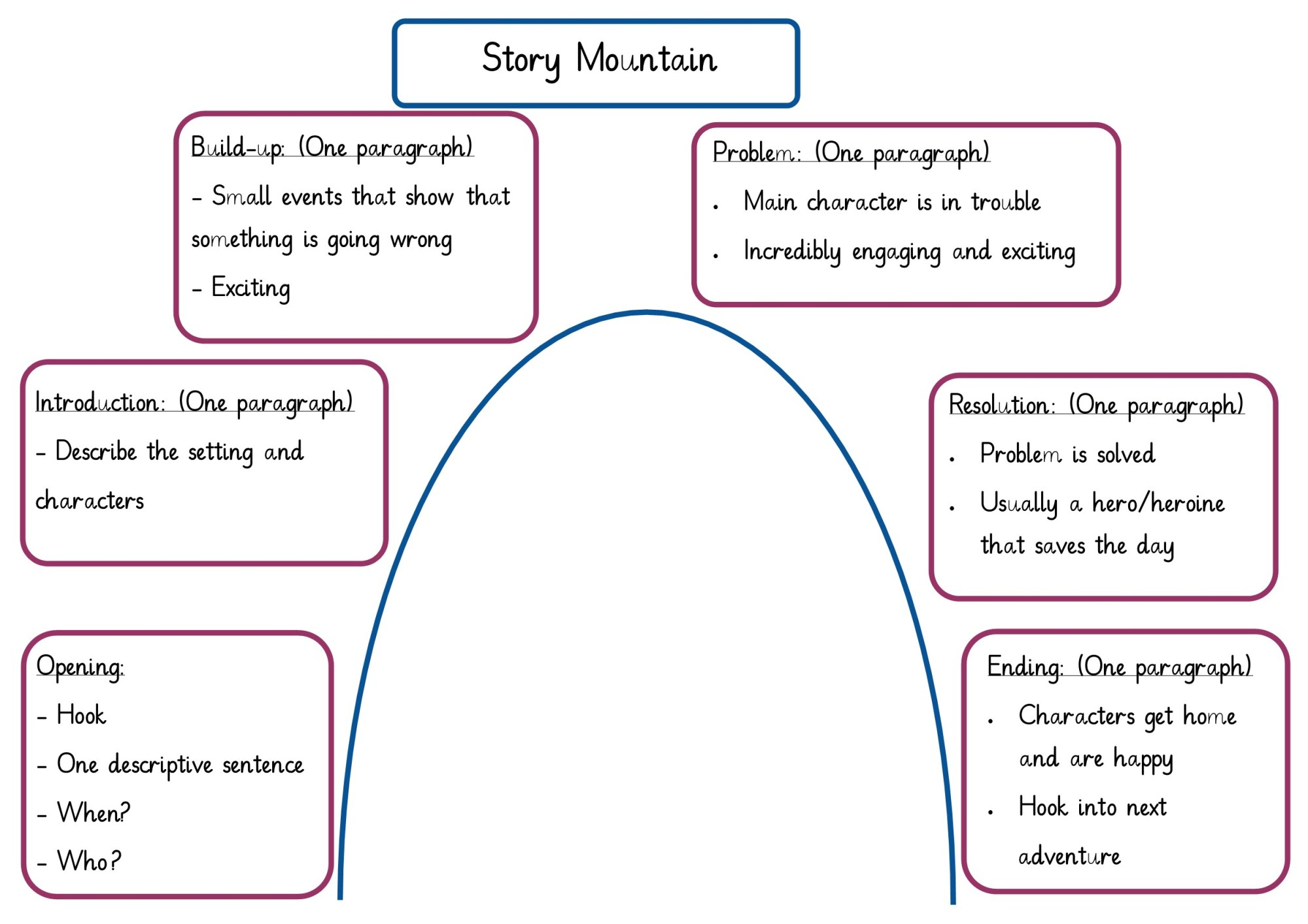 hight resolution of this week we have been learning what goes in the different parts of an amazing story