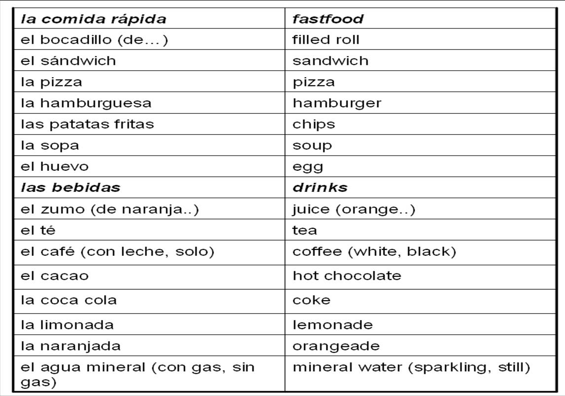 Junk Food List In Spanish