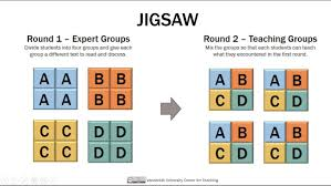 استراتيجية جيكسو (Jigsaw) في التعليم التعاوني