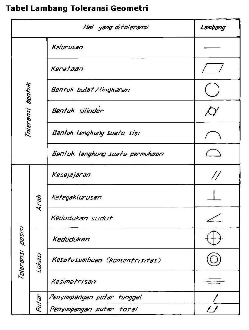 Simbol Pada Gambar Teknik : simbol, gambar, teknik, TEKNIK, PERMESINAN:, Fungsi, Gambar, Teknik, Simbol