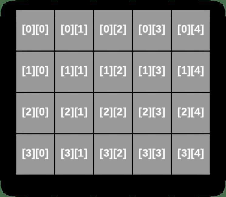 Minh họa các chỉ số (index) của mảng hai chiều