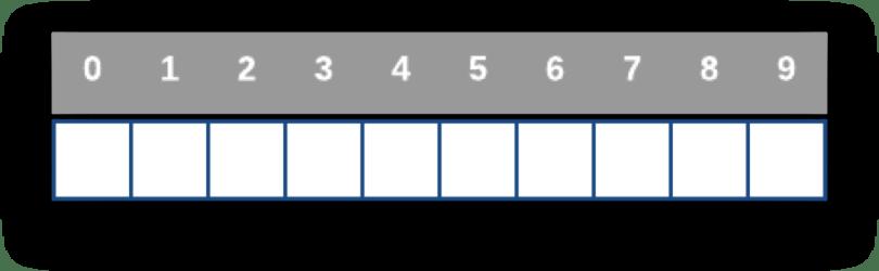 Minh họa một mảng với 10 phần tử chưa có giá trị