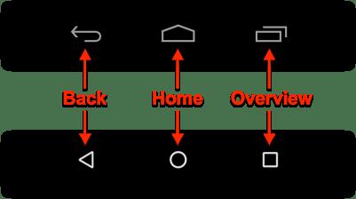 Back Stack - Các nút mặc định trên System Bar