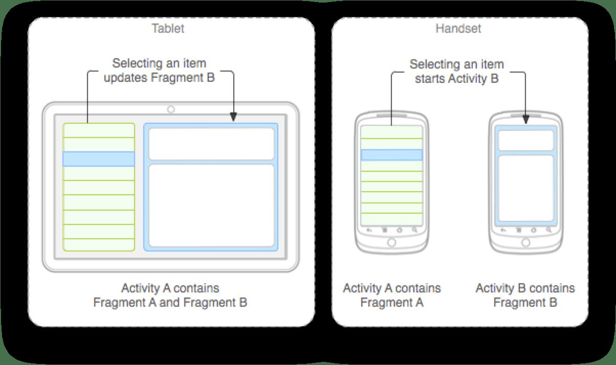 Android Bài 30: Làm Quen Với Fragment