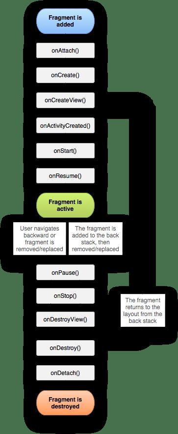 Android Bài 33: Vòng Đời Fragment