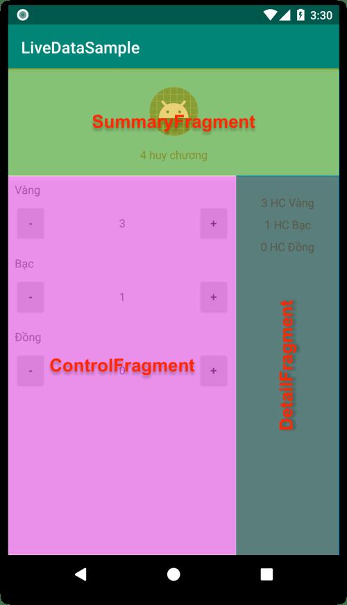 LiveData - Cụ thể các Fragment bên trong ứng dụng thực hành