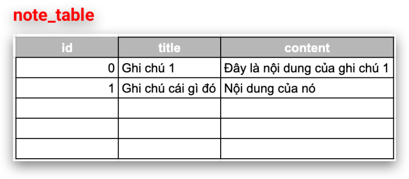Room - Mô phỏng Table note_table