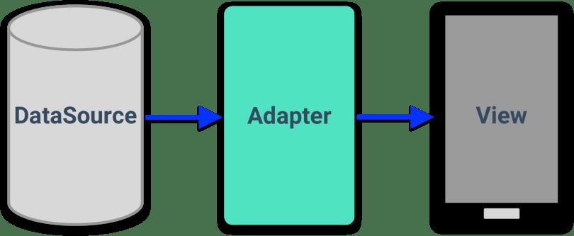 Sơ đồ cho thấy vai trò của Adapter