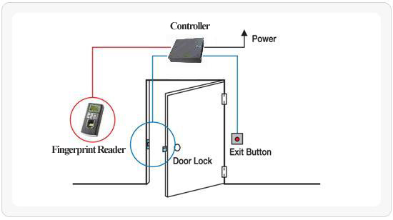 Access Control Products Used In Security Systems