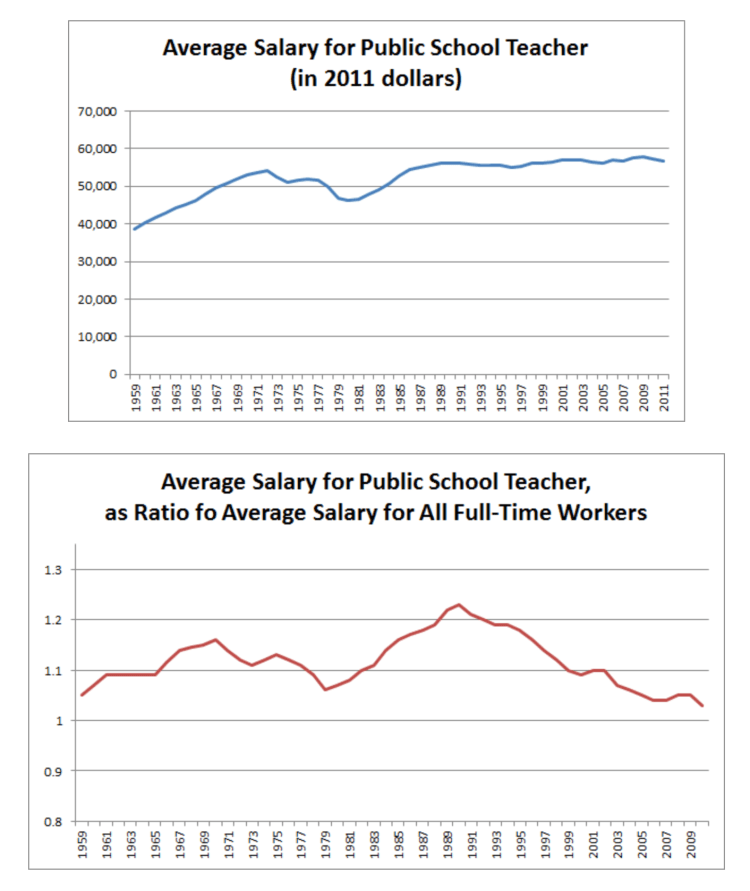 How cost disease affects teacher salaries
