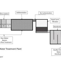proces flow diagram for water treatment plant [ 1280 x 720 Pixel ]