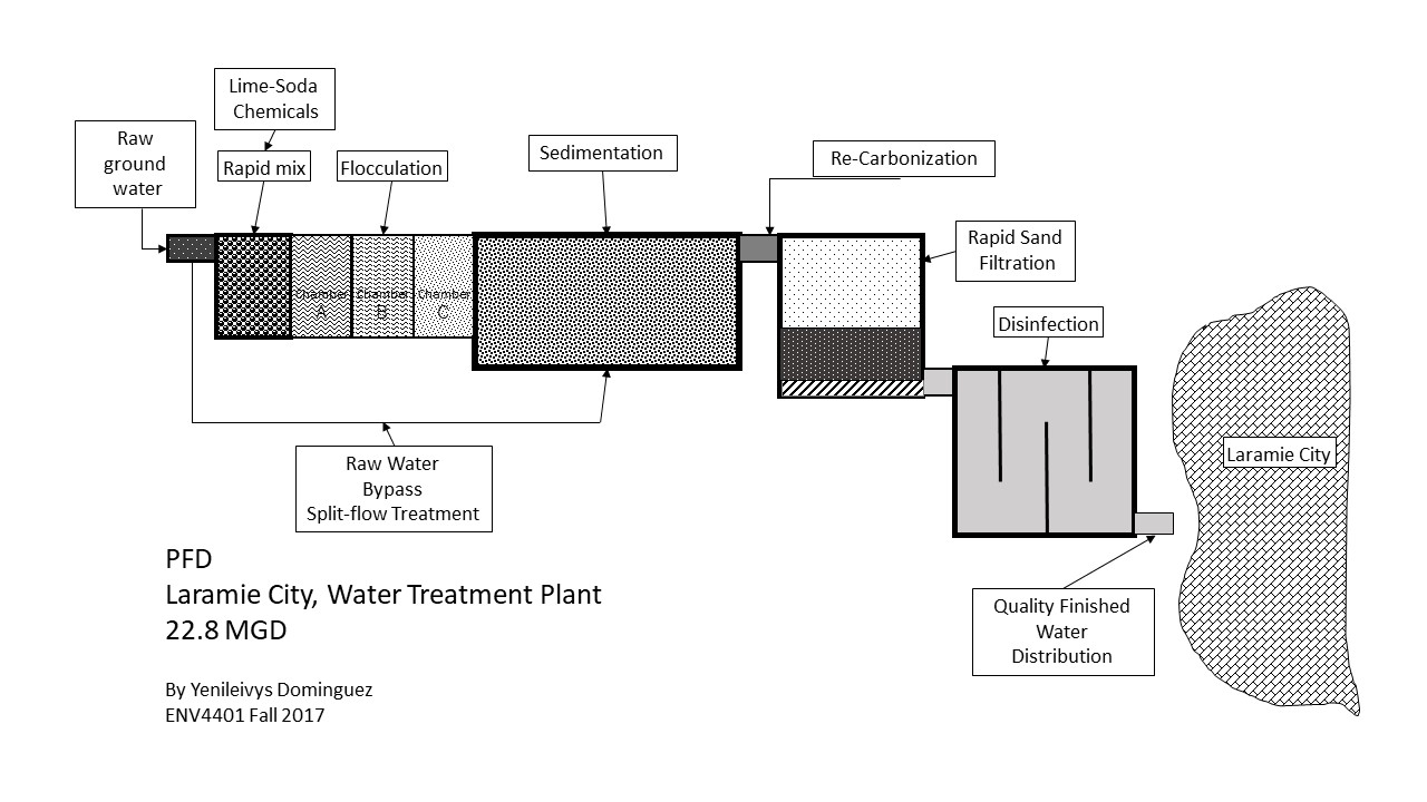 hight resolution of proces flow diagram for water treatment plant