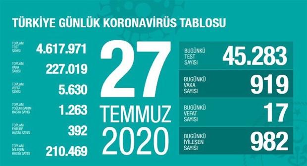Türkiye'de koronavirüsten ölenlerin sayısı 5 bin 630'a yükseldi
