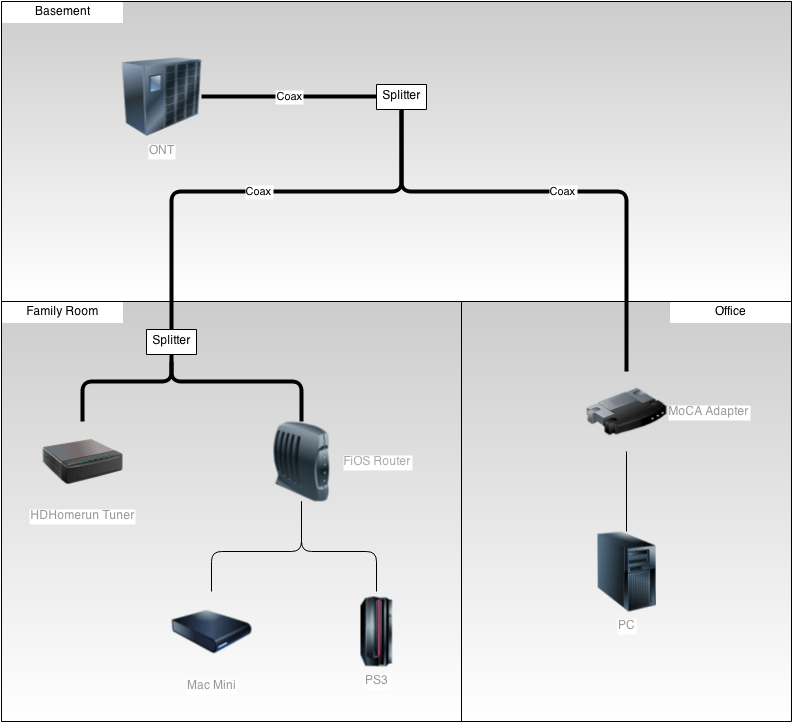fios wiring diagram internal of the 3 port valve a moca home network yen s blog if you need more than one ethernet adaptec also makes 4 theater coaxial adapter ecb3500t01 which is only marginally