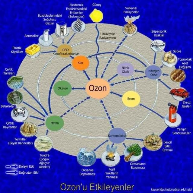 ozonu etkileyen etmenler