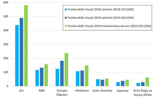 Ülkelerin yenilenebilir enerji kapasiteleri