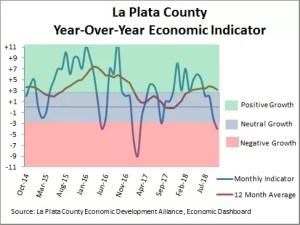 La Plata County Year-Over-Year Economic Indicator