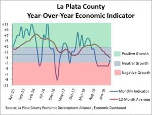 Graph of Y-O-Y Economic Indicator April 2015- 2019