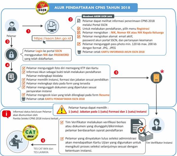 CPNS Kabupaten Padang Lawas Utara 2018
