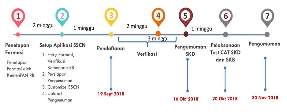 Jadwal Pendaftaran CPNS 2018