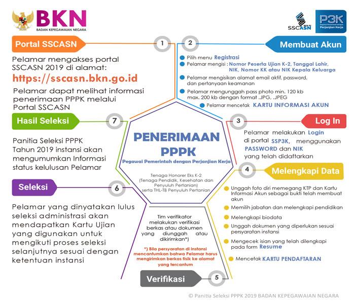 Cara Mendaftar PPPK 2019di Portal sscasn.bkn.go.id