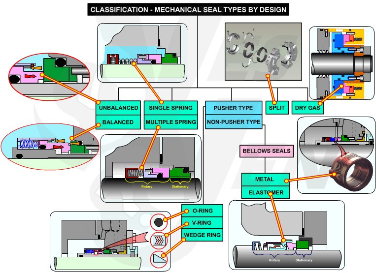 centrifugal pump mechanical seal diagram wiring for sony car stereo training working animation types