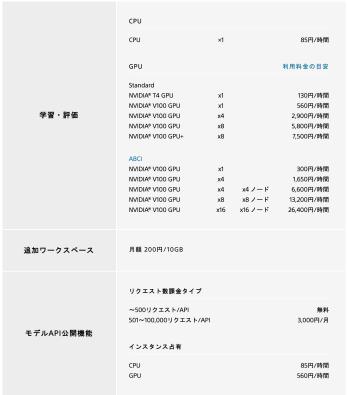 Price list of Sony cloud AI