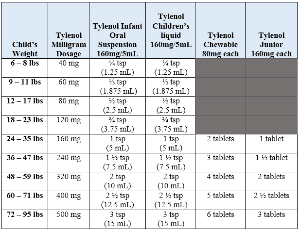 nyquil dosage chart