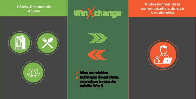 SchÇma Win Xchange