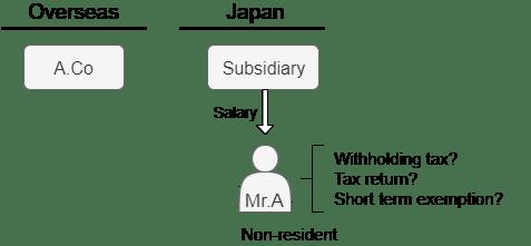 nonresident subsidiary pay