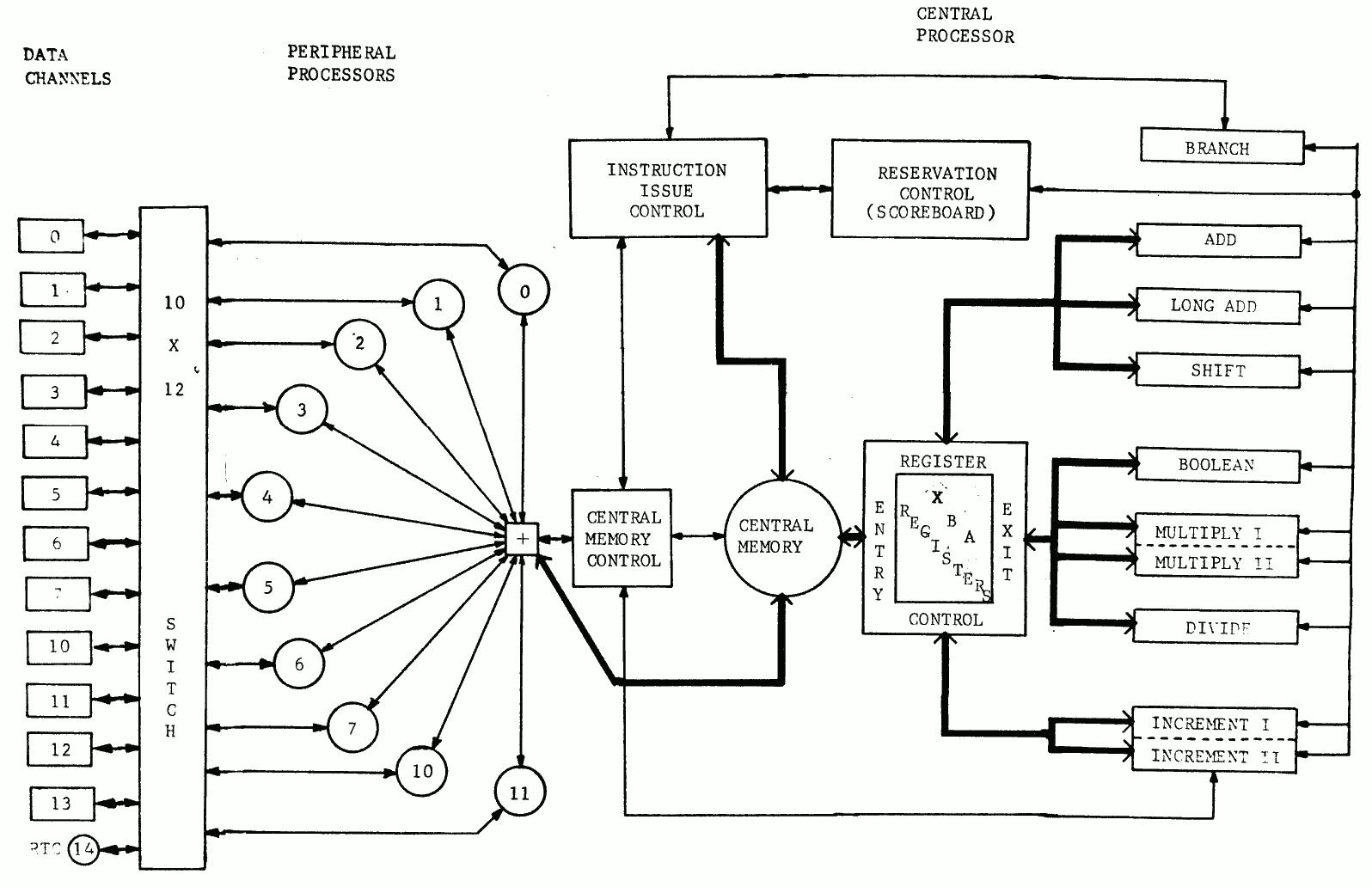The CDC 6600 Architecture