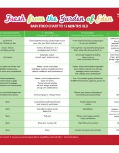 Baby food charts also seatle davidjoel rh