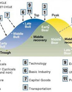 Source marketoracle business cycle diagram alt also chart rh ygraph