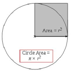 Circle Area. Circle Area Formula. Circle Area Calculated