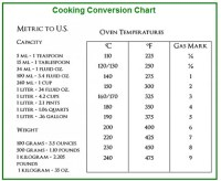 Cooking Conversion Chart - Cooking Conversion Table ...